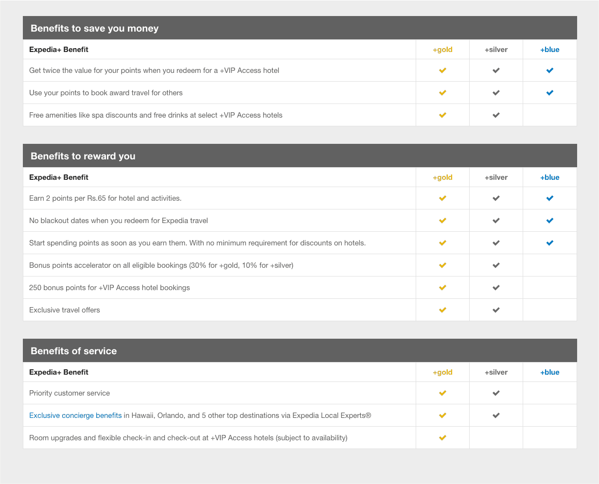 Expedia+ Loyalty Rewards Program Tiers and Benefits
