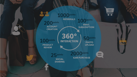 What should be the components of a loyalty program?