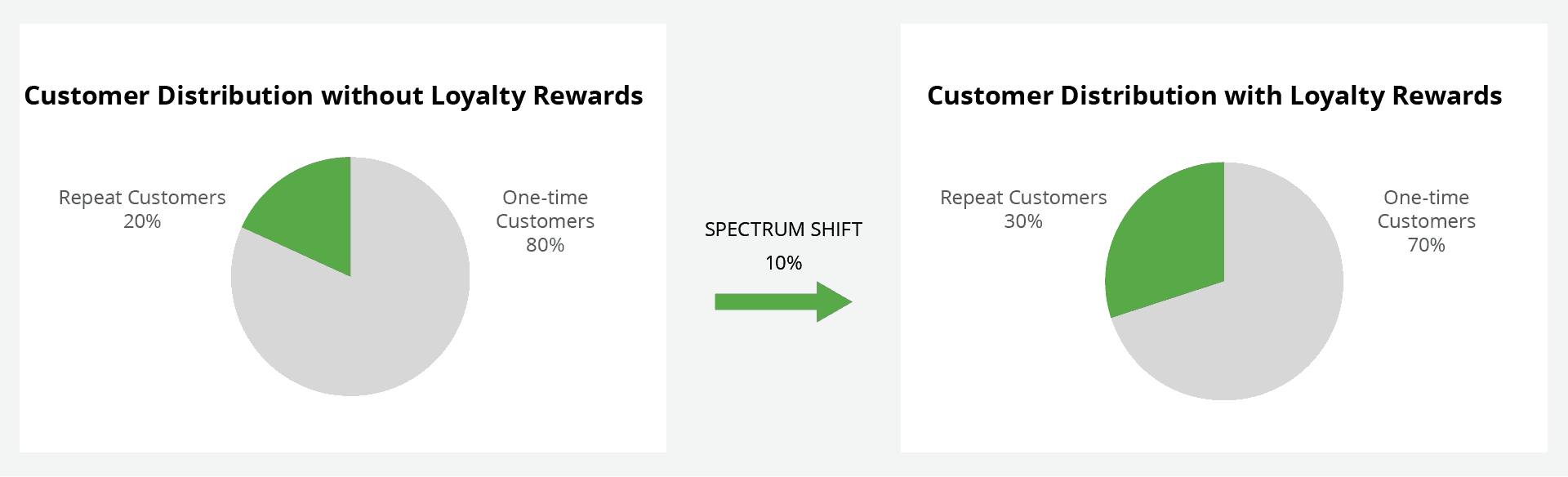 Loyalty rewards spectrum shift