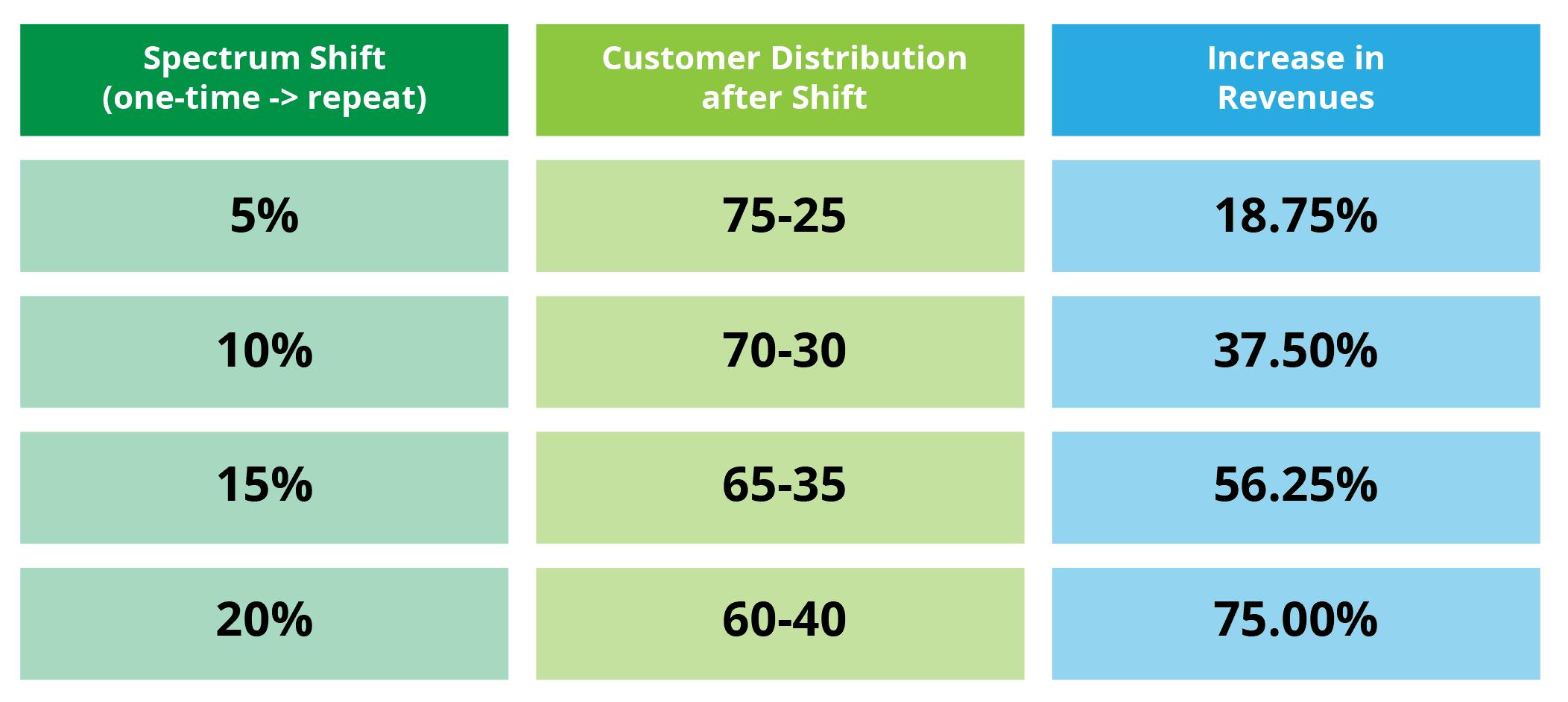 Spectrum shift and increase in revenue