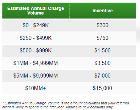estimated annual charge volume amex partners plus