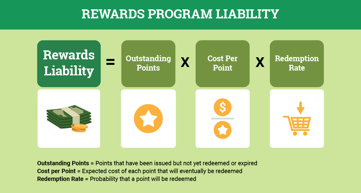 Estimating Rewards Program Liability
