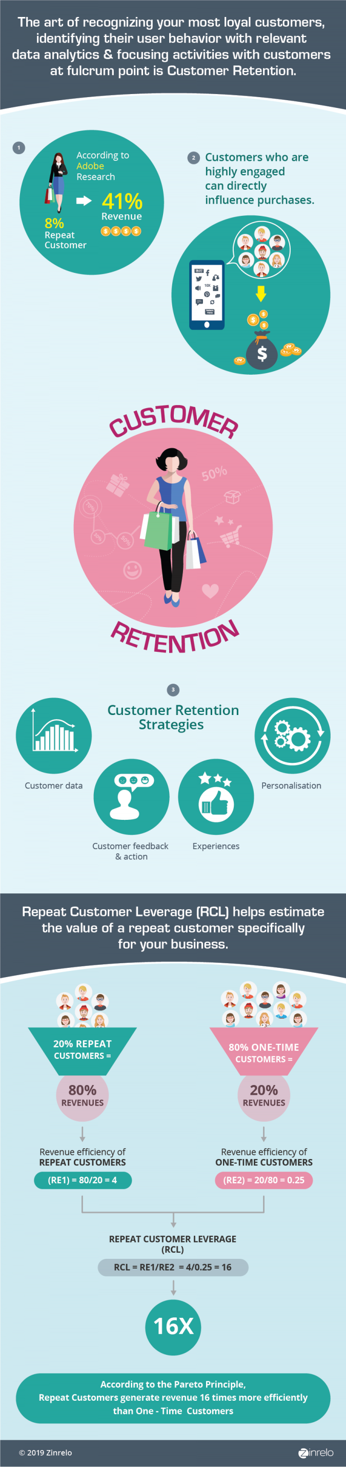 What is customer retention infographic