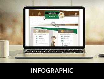 Zinrelo infographic