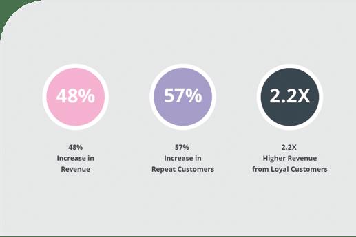 Results from The Yon-Ka Rewards Program