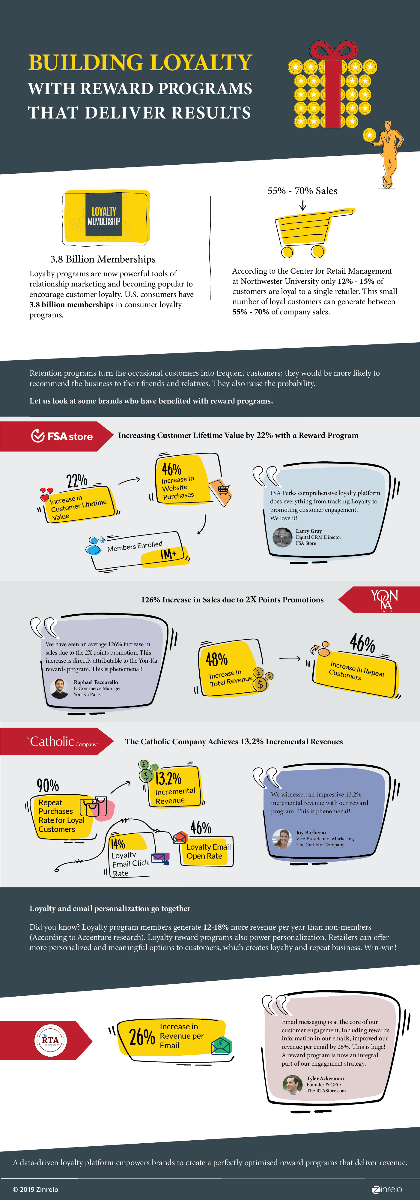 Building-Loyalty-with-Reward-Programs-that-Deliver-Results-Infographics